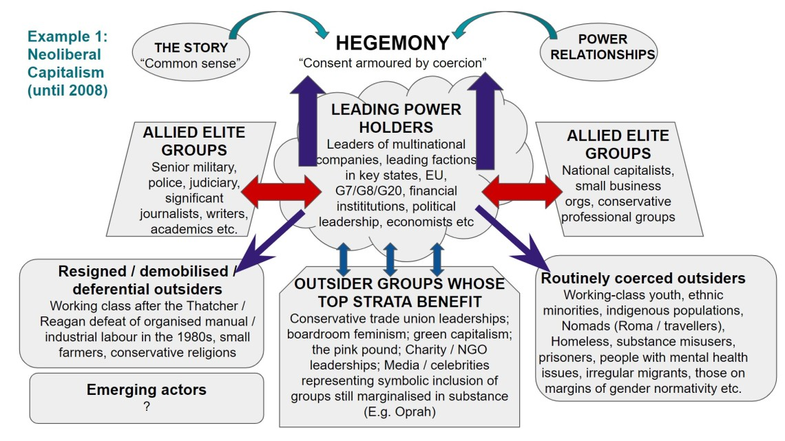 Hegemony diagram - neoliberal example