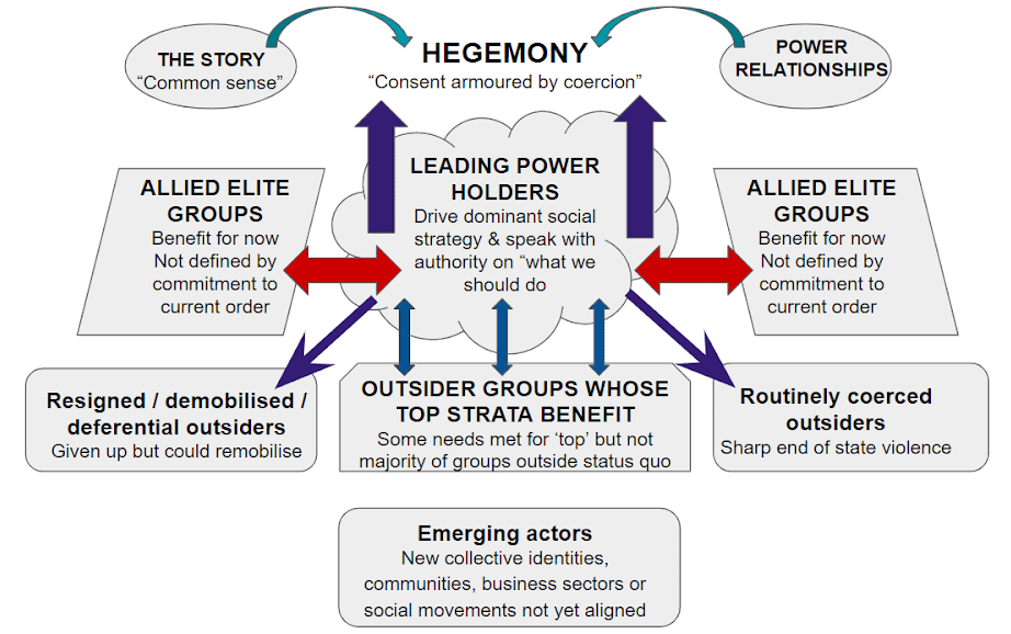 Hegemony diagram