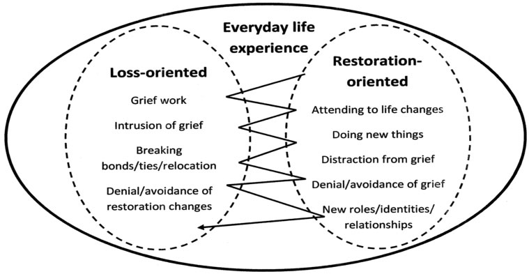 dual-process-model-of-grief
